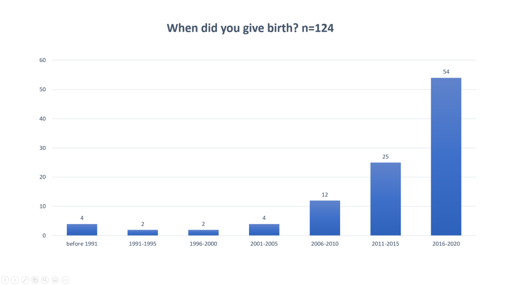 Bar chart indicating that increasing numbers of trans and non-binary people are giving birth in England every year.